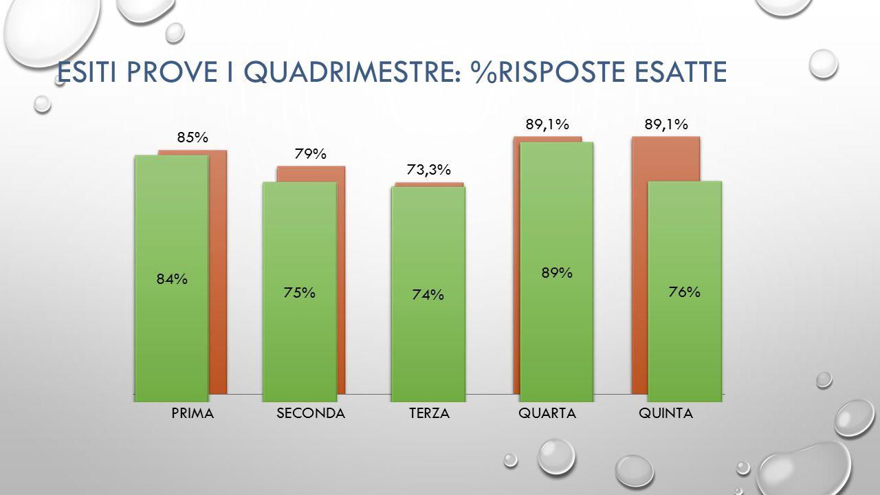 ESITI PROVE I QUADRIMESTRE (MATERIALI PER INTERTEAM) TABELLA 1 CLASSI N ° RISPOTE ESATTE QUINTEESSENZIALISVILUPPOTOTALEESS%SCARTO%SVILUPPO%SCARTO%TOTALE%SCARTO% ISTITUTO 16,26,322,477,0% 69,5% 67,9% GARL 15,35,921,264%-13%65,5%-4%70,5%-3% OLGINATE A 17,17,124,281%4%79,2%10%80,6%7% OLGINATE B 16,56,723,169%-8%74,1%5%77,1%4% OLGINATE C 16,66,122,669%-8%67,4%-2%75,4%2% VALGRE A 15,65,921,465%-12%65,4%-4%71,5%-2% VALGRE B 15,35,921,264%-13%65,5%-4%70,5%-3%