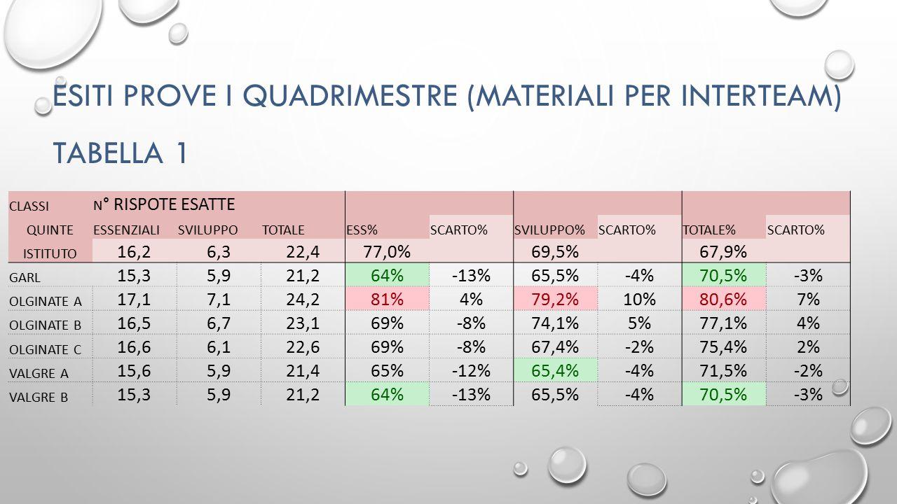 ESITI PROVE I QUADRIMESTRE (MATERIALI PER INTERTEAM) TABELLA 2a ISTITUTO METODO LOGICA COMUNICAZI ONE TOTALE 12,488%19,484,30%24,883%56,5 84% OLGINATE A 13,093%20,388,22%25,986%59,0 88% OLGINATE B 12,488%18,881,57%22,475%53,7 80% VALGRE A 12,489%18,680,80%24,983%55,9 83% VALGRE B 12,589%19,283,65%25,685%57,3 86% GARLATE 11,280%20,589,28%25,585%57,2 85% SCARTO METODO LOGICA COMUNICAZI ONE TOTALE OLGINATE A 0,64%0,93,92%1,14%2,54% OLGINATE B 0,00%-0,6-2,74%-2,4-8%-2,9-5% VALGRE A 0,00%-0,8-3,50%0,10%-0,6-1% VALGRE B 0,11%-0,1-0,65%0,83%0,81% GARLATE -1,2-8%1,14,97%0,72%0,71%