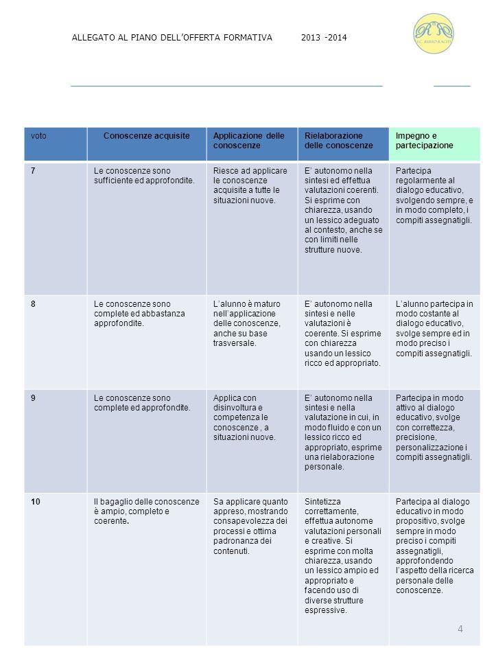ALLEGATO AL PIANO DELL'OFFERTA FORMATIVA 2013 -2014 votoConoscenze acquisiteApplicazione delle conoscenze Rielaborazione delle conoscenze Impegno e pa