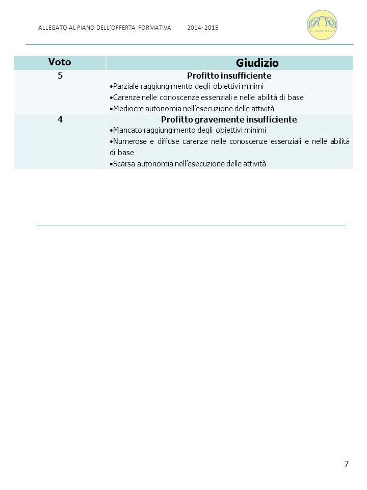 COMPETENZE TRASVERSALISTRATEGIE COMUNICARE -Ascoltare e comprendere -Parlare ed interagire -Leggere e comprendere -Scrivere -Analisi del testo scritto -Decodifica di schede -Analisi e uso di linguaggi diversi (orale, iconografico, grafici, mappe, tabelle) -Uso di tecniche espressive articolate -Uso di linguaggi specifici IMPARARE AD IMPARARE (METACOGNIZIONE) - Essere consapevoli del proprio processo di apprendimento - Riconoscere i propri bisogni e i propri limiti per migliorare e/o fare scelte consapevoli - Possedere capacità di autovalutazione - Individuare collegamenti, relazioni, senso e significato - Agire in modo autonomo e responsabile gestendo eventuali conflitti - Analisi delle proprie abilità e attitudini negli ambiti disciplinari specifici - Riflessione sul proprio metodo di lavoro a.Autovalutazione dei lavori svolti, dei comportamenti, delle scelte - Gratificazioni e incoraggiamenti per i risultati ottenuti PARTECIPARE E PRESTARE ATTENZIONE -Partecipare correttamente alle attività proposte -Collaborare con gli altri -Instaurare corretti rapporti interpersonali -Sviluppare capacità di autocontrollo -Analisi dei comportamenti propri e altrui -Promozione dell'autodisciplina, esercizi di autocontrollo con tempi assegnati -Riflessioni sui comportamenti -Lavori di gruppo -Affidamento di lavori con tempi assegnati -Coinvolgimento in attività motivanti PIANIFICARE/ PROGETTARE/ COSTRUIRE(metodo di lavoro) -Selezionare le informazioni -Individuare e analizzare i dati di un problema -Registrare, ordinare e correlare dati -Verificare la positività o meno del percorso prescelto -Responsabilizzazione ad una maggiore autonomia sulla gestione del materiale -Riflessione sul lavoro svolto -Ricerca di dati in situazioni varie -Raccolta dati con tabelle, grafici, schede, ecc., -Incoraggiamento nelle iniziative personali -Analisi periodica del percorso svolto -Valorizzazione dei successi 8