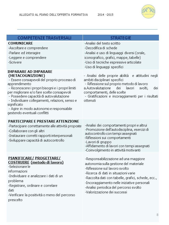 Competenze trasversaliVotoDescrittore  Comunicare  Imparare ad imparare (metacognizione)  Partecipare e prestare attenzione  Pianificare/progettare/ costruire (metodo di lavoro) 10/10 Eccellente raggiungimento degli obiettivi 9/10 Completo raggiungimento degli obiettivi 8/10 Soddisfacente raggiungimento degli obiettivi 7/10 Adeguato raggiungimento degli obiettivi 6/10 Essenziale raggiungimento degli obiettivi 5/10 Parziale raggiungimento degli obiettivi 4/10Inadeguato raggiungimento degli obiettivi TABELLA VALUTAZIONE DELLE COMPETENZE TRASVERSALI 9 ALLEGATO AL PIANO DELL'OFFERTA FORMATIVA 2014- 2015