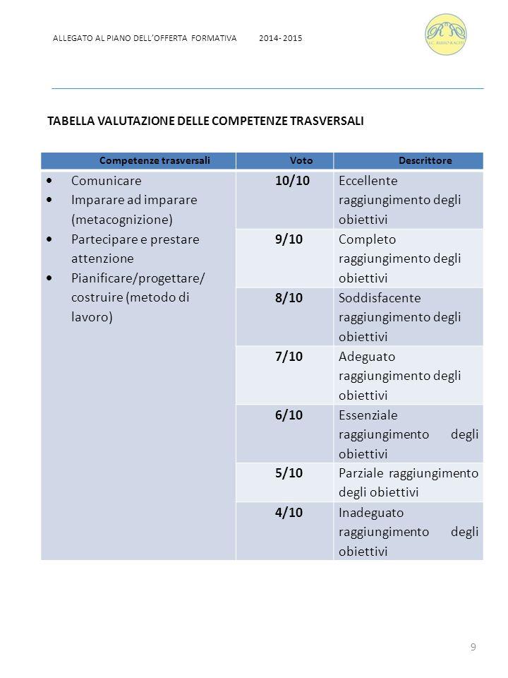 10 LIVELLO DI ECCELLENZA Pieno e consapevole rispetto del Regolamento d'Istituto.
