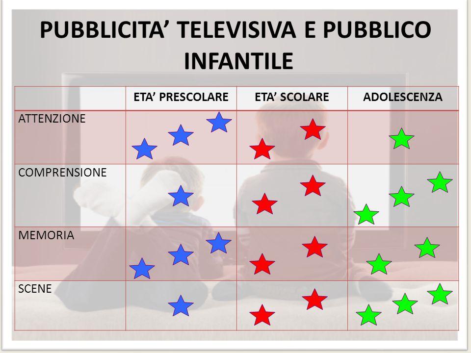 PUBBLICITA' TELEVISIVA E PUBBLICO INFANTILE ETA' PRESCOLAREETA' SCOLAREADOLESCENZA ATTENZIONE COMPRENSIONE MEMORIA SCENE