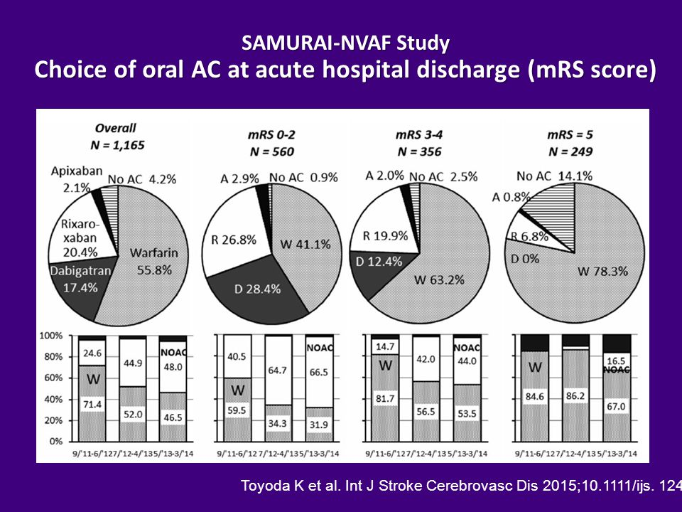 SAMURAI-NVAF Study Choice of oral AC at acute hospital discharge (mRS score) Toyoda K et al.