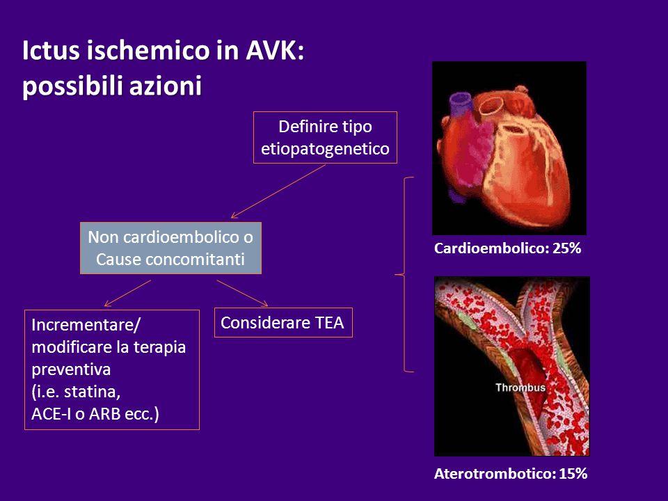 Ictus ischemico in AVK: possibili azioni Definire tipo etiopatogenetico Non cardioembolico o cause concomitanti Incrementare/ modificare la terapia preventiva (i.e.