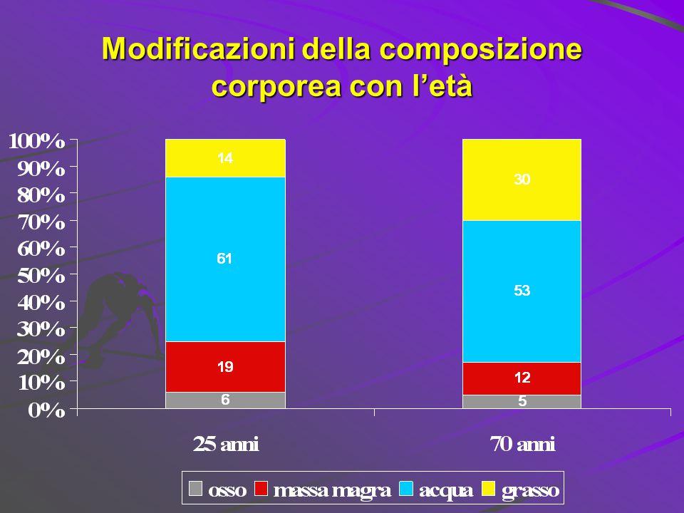 Modificazioni della composizione corporea con l'età