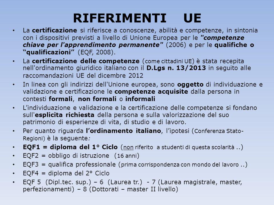 RIFERIMENTI UE La certificazione si riferisce a conoscenze, abilità e competenze, in sintonia con i dispositivi previsti a livello di Unione Europea p
