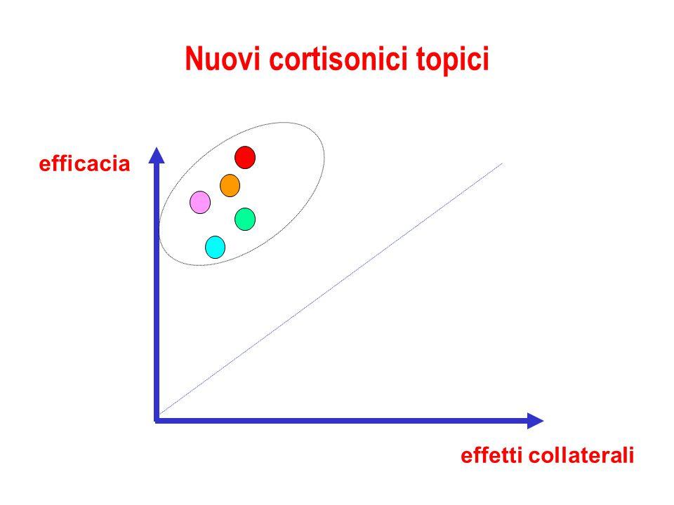 Nuovi cortisonici topici efficacia effetti collaterali