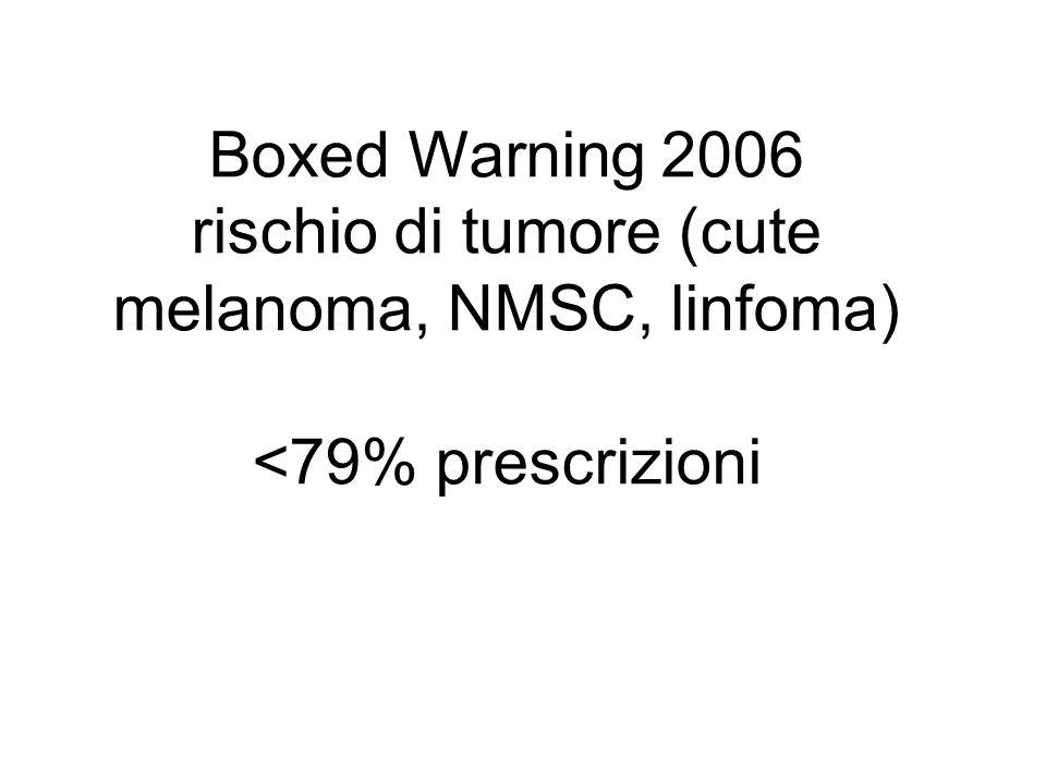 Boxed Warning 2006 rischio di tumore (cute melanoma, NMSC, linfoma) <79% prescrizioni
