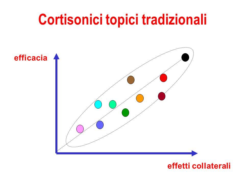 Cortisonici topici tradizionali efficacia effetti collaterali