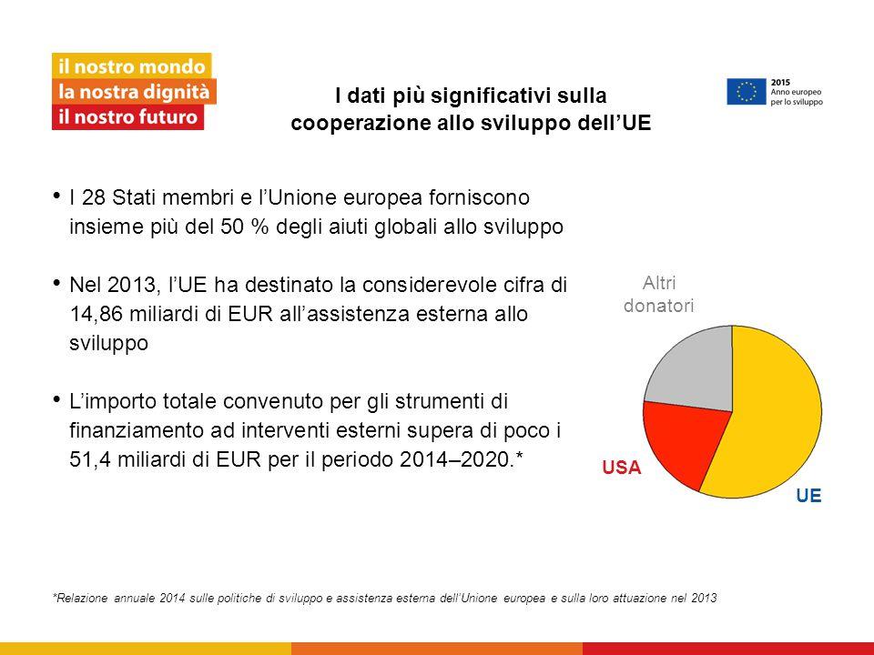 I dati più significativi sulla cooperazione allo sviluppo dell'UE I 28 Stati membri e l'Unione europea forniscono insieme più del 50 % degli aiuti globali allo sviluppo Nel 2013, l'UE ha destinato la considerevole cifra di 14,86 miliardi di EUR all'assistenza esterna allo sviluppo L'importo totale convenuto per gli strumenti di finanziamento ad interventi esterni supera di poco i 51,4 miliardi di EUR per il periodo 2014–2020.* *Relazione annuale 2014 sulle politiche di sviluppo e assistenza esterna dell'Unione europea e sulla loro attuazione nel 2013 UE USA Altri donatori