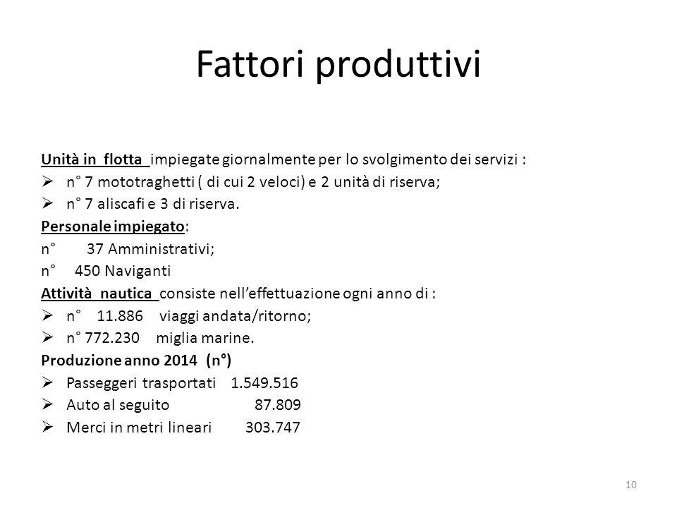 Fattori produttivi Unità in flotta impiegate giornalmente per lo svolgimento dei servizi :  n° 7 mototraghetti ( di cui 2 veloci) e 2 unità di riserv