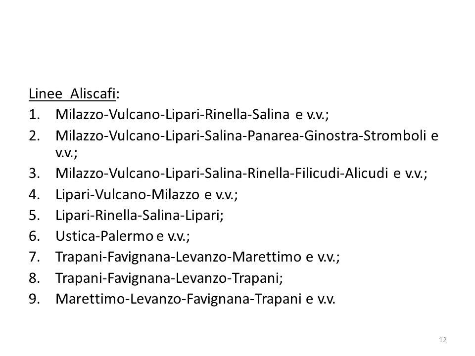 Linee Aliscafi: 1.Milazzo-Vulcano-Lipari-Rinella-Salina e v.v.; 2.Milazzo-Vulcano-Lipari-Salina-Panarea-Ginostra-Stromboli e v.v.; 3.Milazzo-Vulcano-L