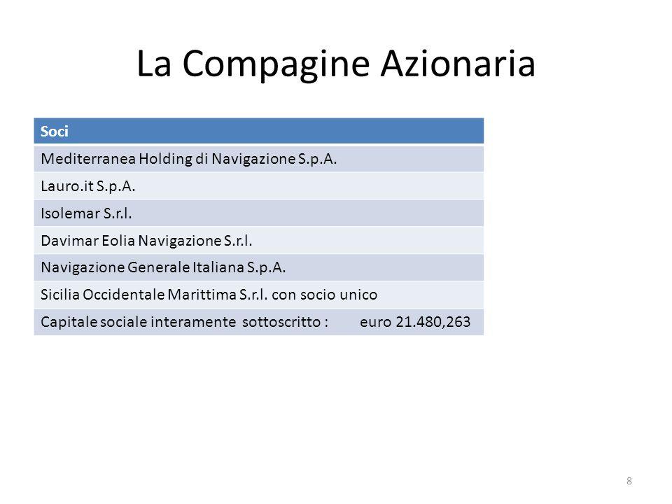 La Compagine Azionaria Soci Mediterranea Holding di Navigazione S.p.A. Lauro.it S.p.A. Isolemar S.r.l. Davimar Eolia Navigazione S.r.l. Navigazione Ge