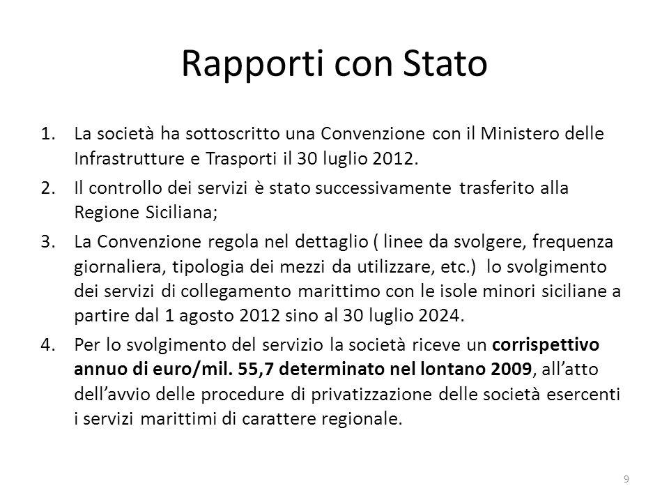 Rapporti con Stato 1.La società ha sottoscritto una Convenzione con il Ministero delle Infrastrutture e Trasporti il 30 luglio 2012. 2.Il controllo de