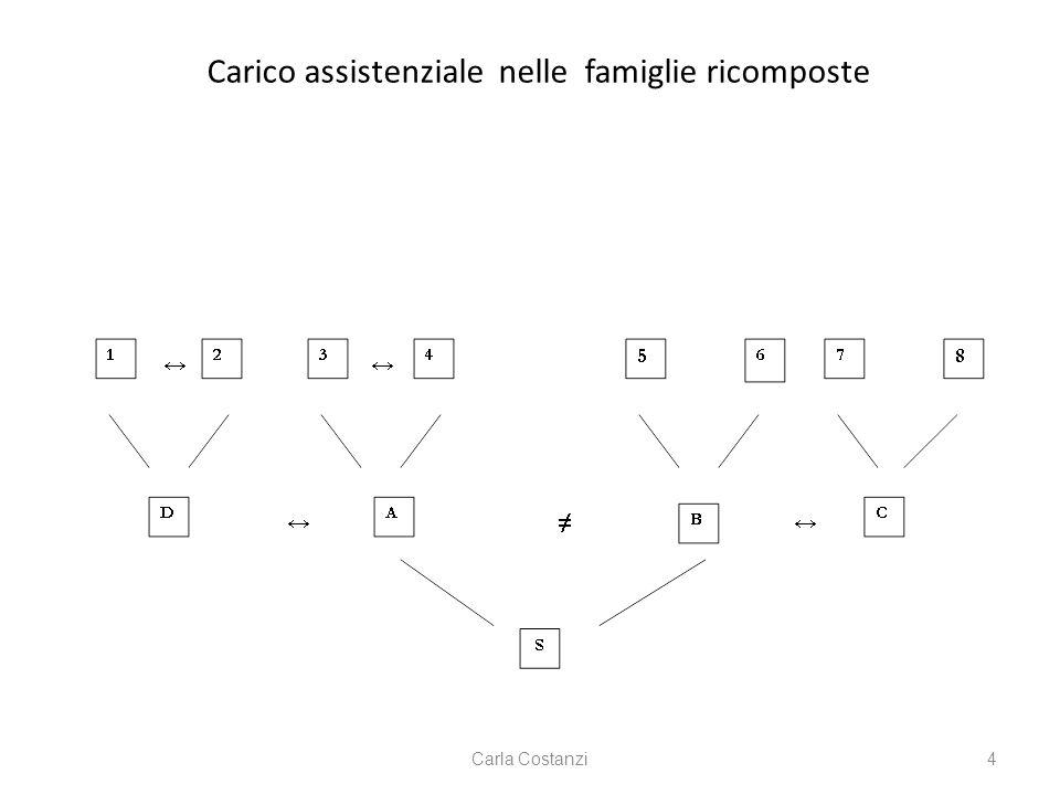 Carico assistenziale nelle famiglie ricomposte Carla Costanzi4