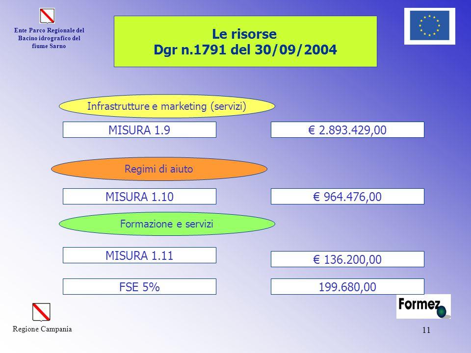 Ente Parco Regionale del Bacino idrografico del fiume Sarno Regione Campania 11 MISURA 1.9 MISURA 1.10 MISURA 1.11 FSE 5% € 2.893.429,00 € 964.476,00