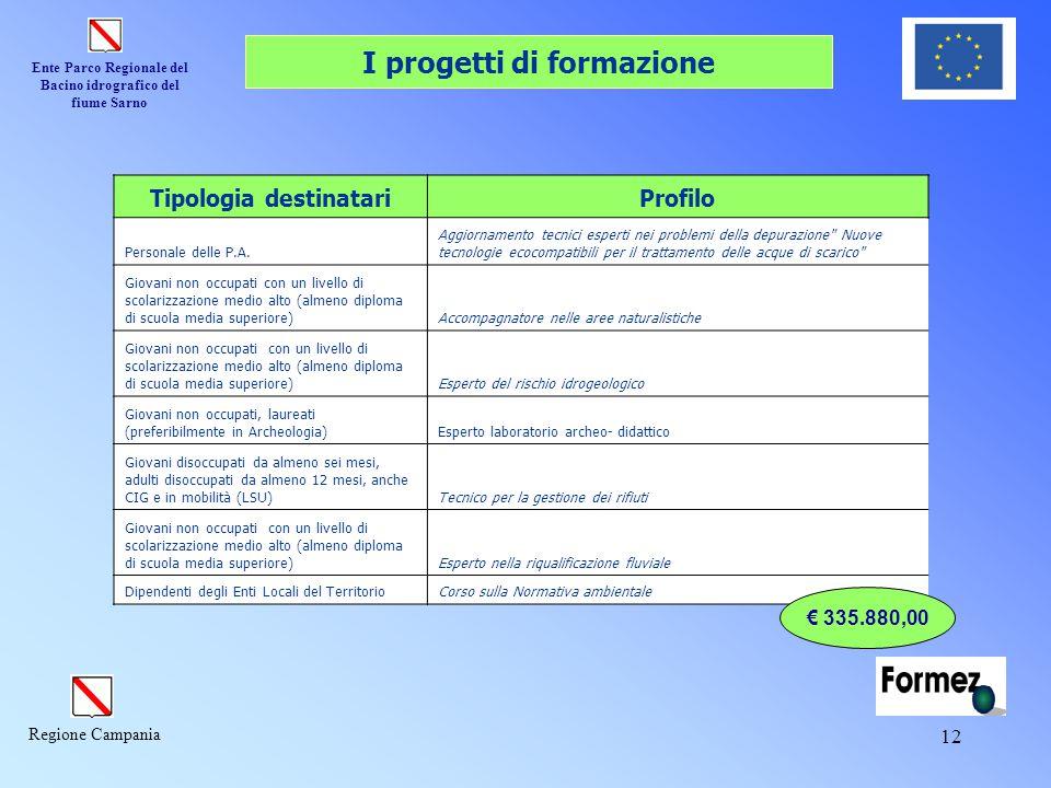 Ente Parco Regionale del Bacino idrografico del fiume Sarno Regione Campania 12 I progetti di formazione Tipologia destinatariProfilo Personale delle