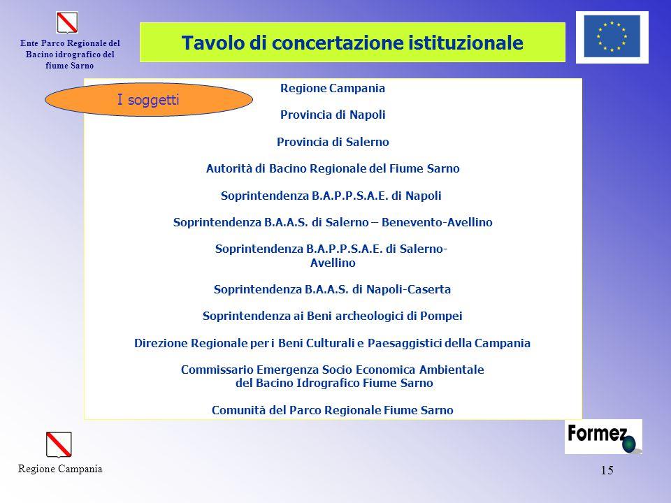 Ente Parco Regionale del Bacino idrografico del fiume Sarno Regione Campania 15 Tavolo di concertazione istituzionale Regione Campania Provincia di Na
