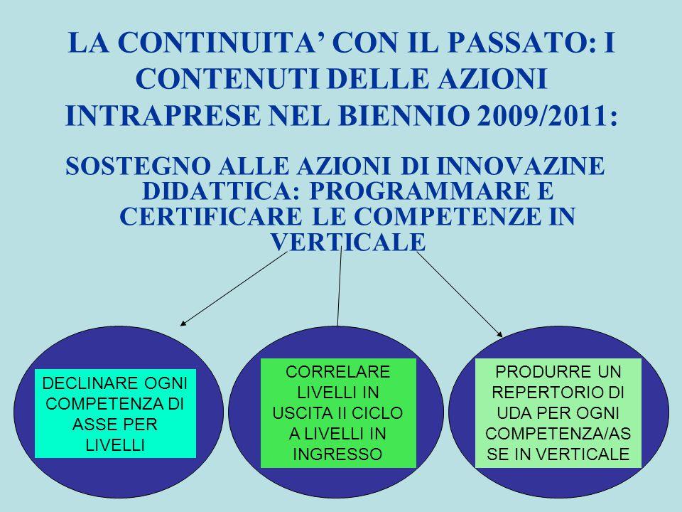 LA CONTINUITA' CON IL PASSATO: I CONTENUTI DELLE AZIONI INTRAPRESE NEL BIENNIO 2009/2011: SOSTEGNO ALLE AZIONI DI INNOVAZINE DIDATTICA: PROGRAMMARE E CERTIFICARE LE COMPETENZE IN VERTICALE DECLINARE OGNI COMPETENZA DI ASSE PER LIVELLI CORRELARE LIVELLI IN USCITA II CICLO A LIVELLI IN INGRESSO PRODURRE UN REPERTORIO DI UDA PER OGNI COMPETENZA/AS SE IN VERTICALE