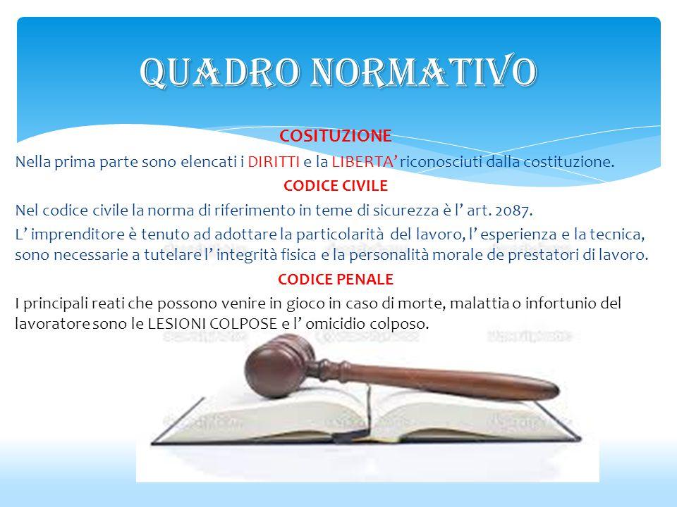 COSITUZIONE Nella prima parte sono elencati i DIRITTI e la LIBERTA' riconosciuti dalla costituzione. CODICE CIVILE Nel codice civile la norma di rifer