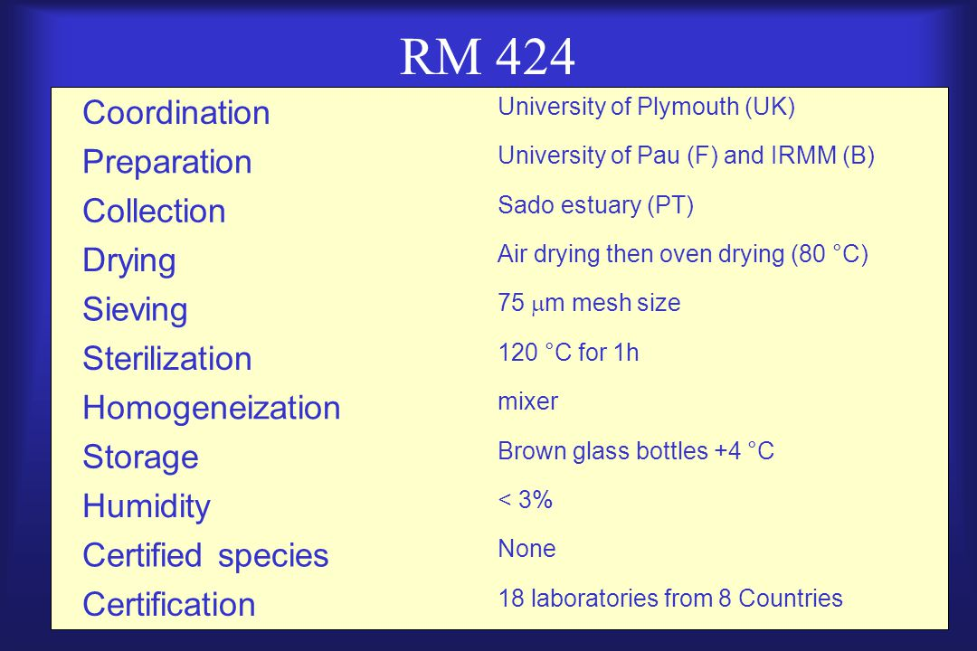 RM 424 Coordination University of Plymouth (UK) Preparation University of Pau (F) and IRMM (B) Collection Sado estuary (PT) Drying Air drying then oven drying (80 °C) Sieving 75  m mesh size Sterilization 120 °C for 1h Homogeneization mixer Storage Brown glass bottles +4 °C Humidity < 3% Certified species None Certification 18 laboratories from 8 Countries