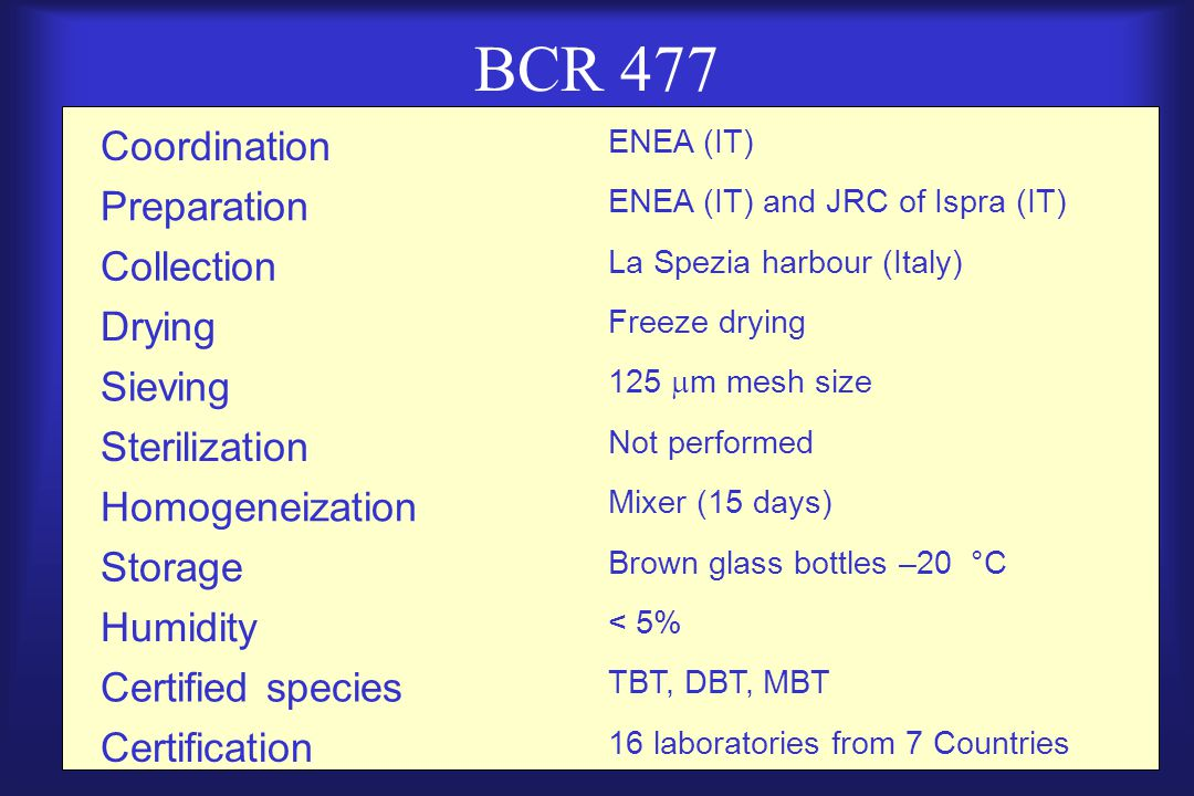 BCR 477 Coordination ENEA (IT) Preparation ENEA (IT) and JRC of Ispra (IT) Collection La Spezia harbour (Italy) Drying Freeze drying Sieving 125  m m