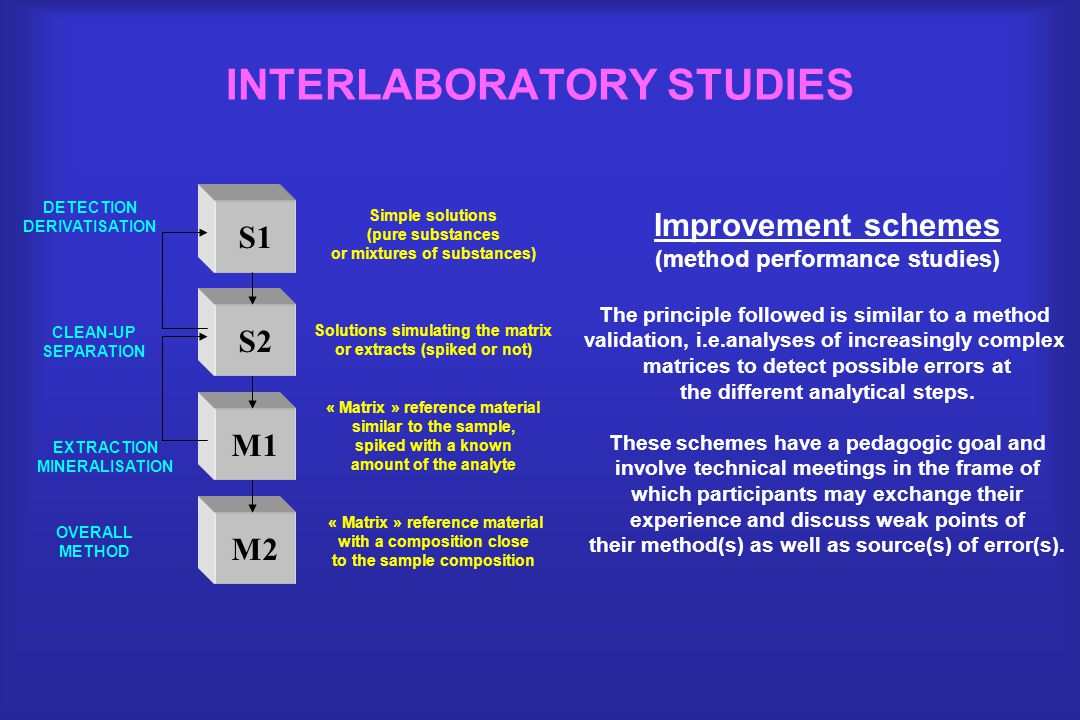 INTERLABORATORY STUDIES Improvement schemes (method performance studies) The principle followed is similar to a method validation, i.e.analyses of increasingly complex matrices to detect possible errors at the different analytical steps.