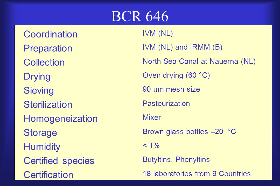 BCR 646 Coordination IVM (NL) Preparation IVM (NL) and IRMM (B) Collection North Sea Canal at Nauerna (NL) Drying Oven drying (60 °C) Sieving 90  m mesh size Sterilization Pasteurization Homogeneization Mixer Storage Brown glass bottles –20 °C Humidity < 1% Certified species Butyltins, Phenyltins Certification 18 laboratories from 9 Countries