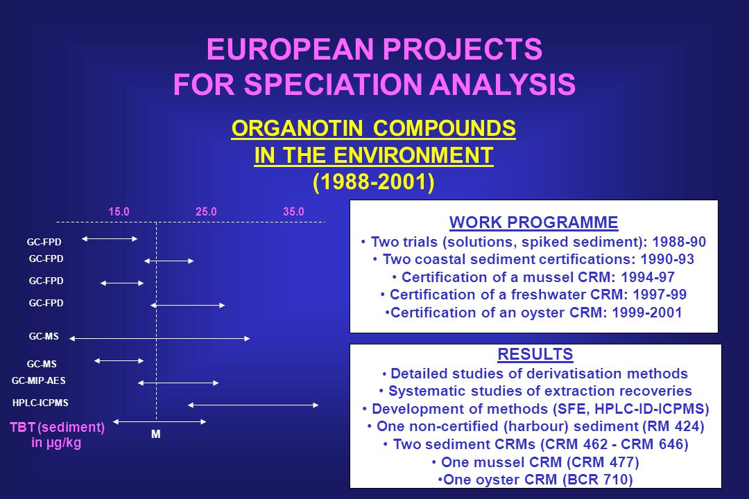 EUROPEAN PROJECTS FOR SPECIATION ANALYSIS ORGANOTIN COMPOUNDS IN THE ENVIRONMENT (1988-2001) WORK PROGRAMME Two trials (solutions, spiked sediment): 1