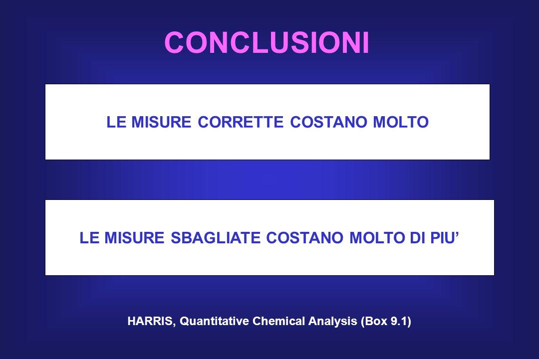CONCLUSIONI LE MISURE CORRETTE COSTANO MOLTO LE MISURE SBAGLIATE COSTANO MOLTO DI PIU' HARRIS, Quantitative Chemical Analysis (Box 9.1)
