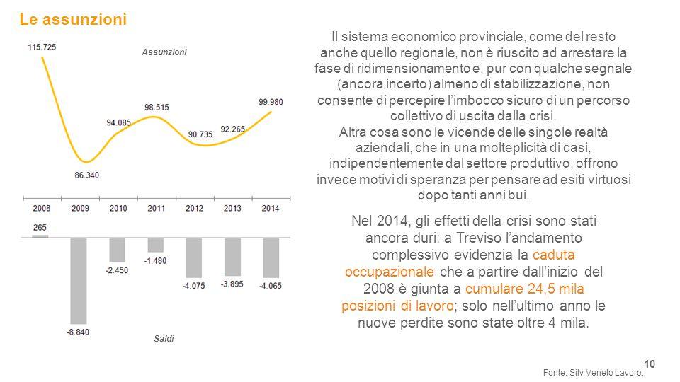 Le assunzioni 10 Fonte: Silv Veneto Lavoro.