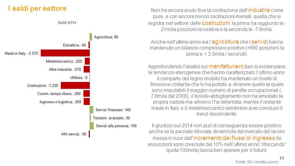 I saldi per settore 11 Fonte: Silv Veneto Lavoro.
