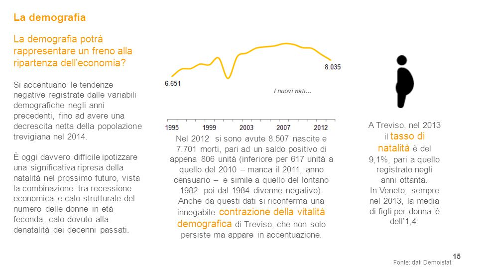 La demografia 15 Fonte: dati Demoistat.