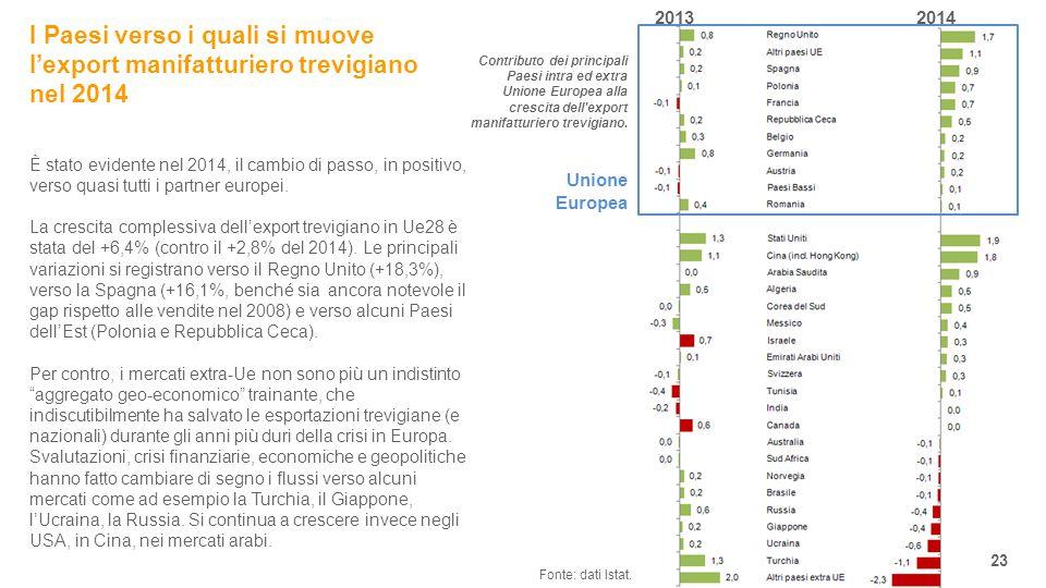 2013 2014 23 È stato evidente nel 2014, il cambio di passo, in positivo, verso quasi tutti i partner europei.