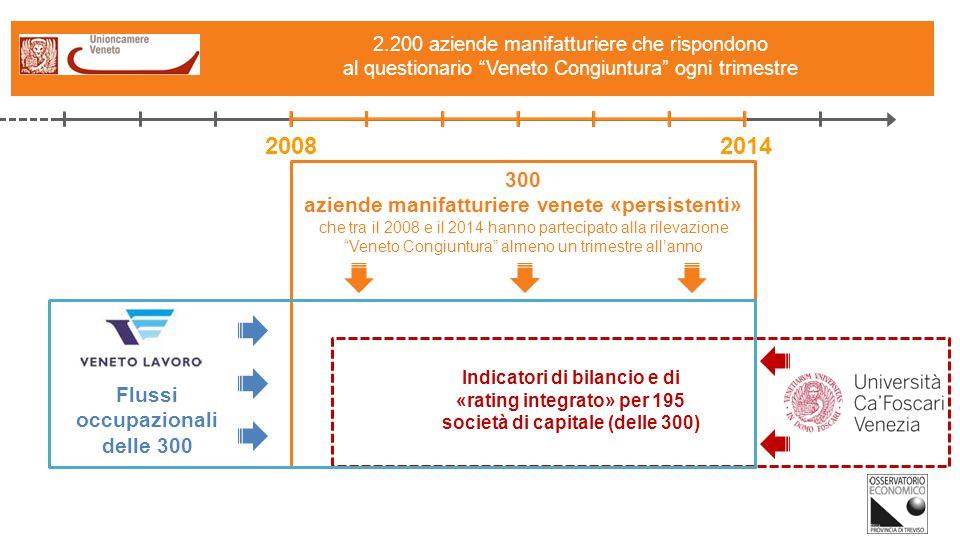300 aziende manifatturiere venete «persistenti» che tra il 2008 e il 2014 hanno partecipato alla rilevazione Veneto Congiuntura almeno un trimestre all'anno 25 2.200 aziende manifatturiere che rispondono al questionario Veneto Congiuntura ogni trimestre Indicatori di bilancio e di «rating integrato» per 195 società di capitale (delle 300) 2008 2014 Flussi occupazionali delle 300