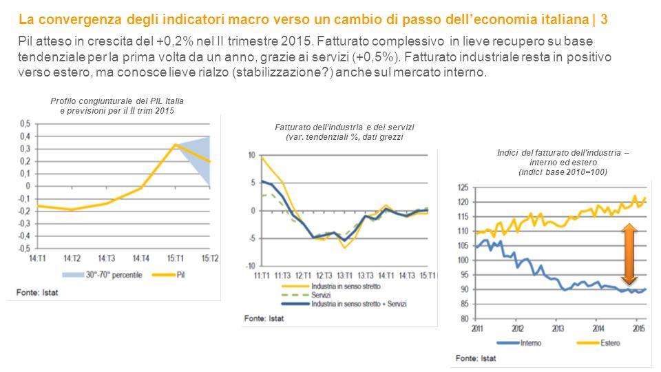 La convergenza degli indicatori macro verso un cambio di passo dell'economia italiana | 3 4 Pil atteso in crescita del +0,2% nel II trimestre 2015.