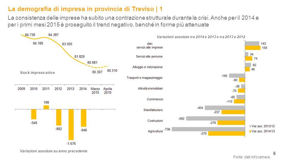 La demografia di impresa in provincia di Treviso | 1 6 Fonte: dati Infocamere.
