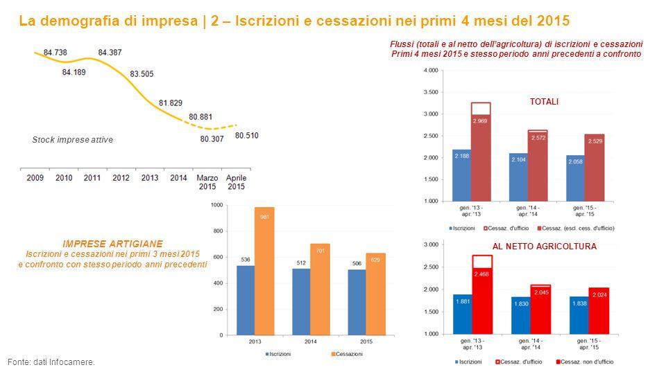 La demografia di impresa | 2 – Iscrizioni e cessazioni nei primi 4 mesi del 2015 7 Fonte: dati Infocamere.
