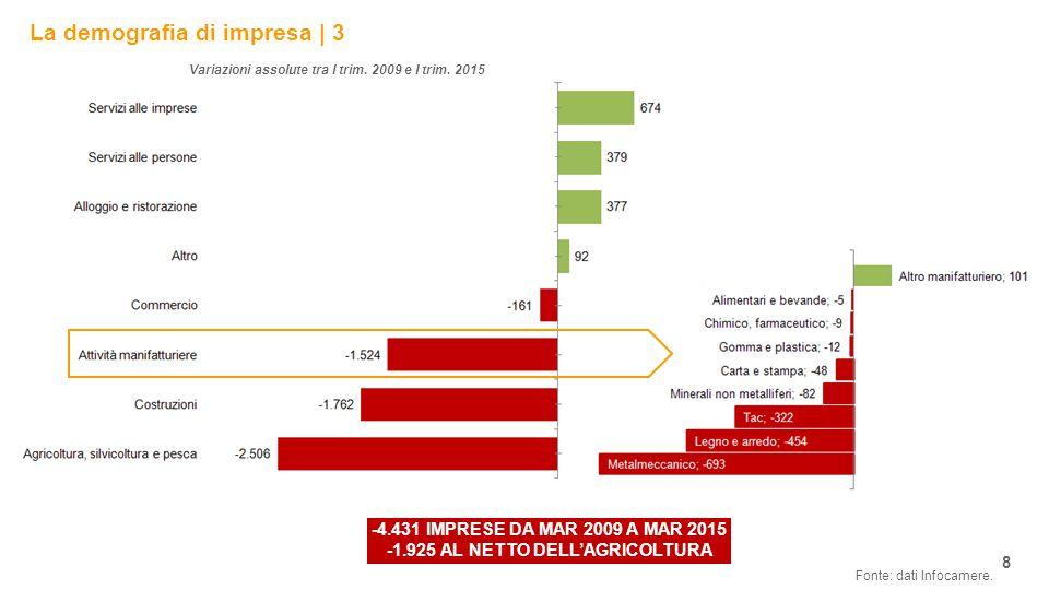 La demografia di impresa | 3 8 Fonte: dati Infocamere.