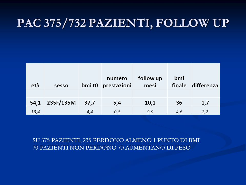 PAC 375/732 PAZIENTI, FOLLOW UP etàsessobmi t0 numero prestazioni follow up mesi bmi finaledifferenza 54,1235F/135M37,75,410,1361,7 13,44,40,89,94,62,