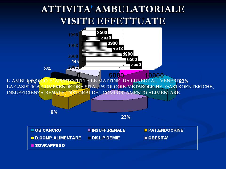 ATTIVITA AMBULATORIALE VISITE EFFETTUATE L' AMBULATORIO E' APERTOTUTTE LE MATTINE DA LUNEDI'AL VENERDI'.