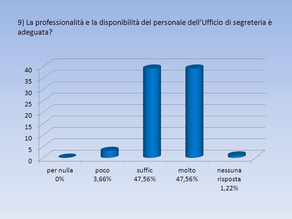 9) La professionalità e la disponibilità del personale dell'Ufficio di segreteria è adeguata?