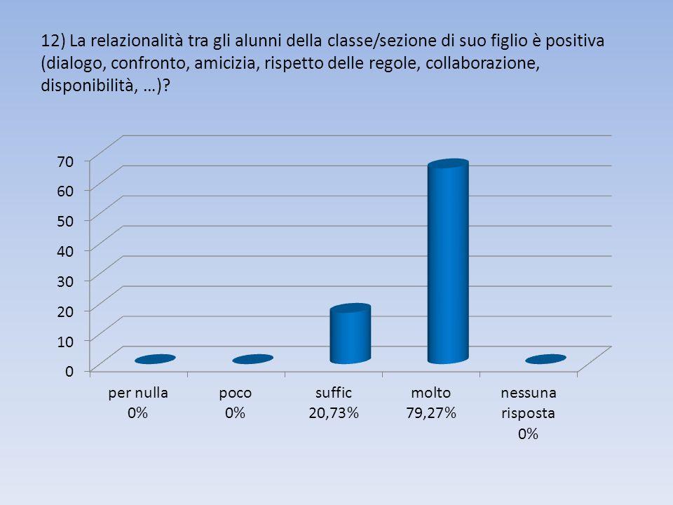 12) La relazionalità tra gli alunni della classe/sezione di suo figlio è positiva (dialogo, confronto, amicizia, rispetto delle regole, collaborazione, disponibilità, …)?