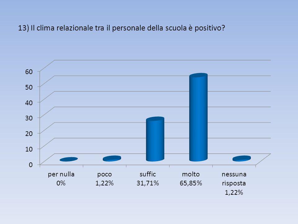 13) Il clima relazionale tra il personale della scuola è positivo?
