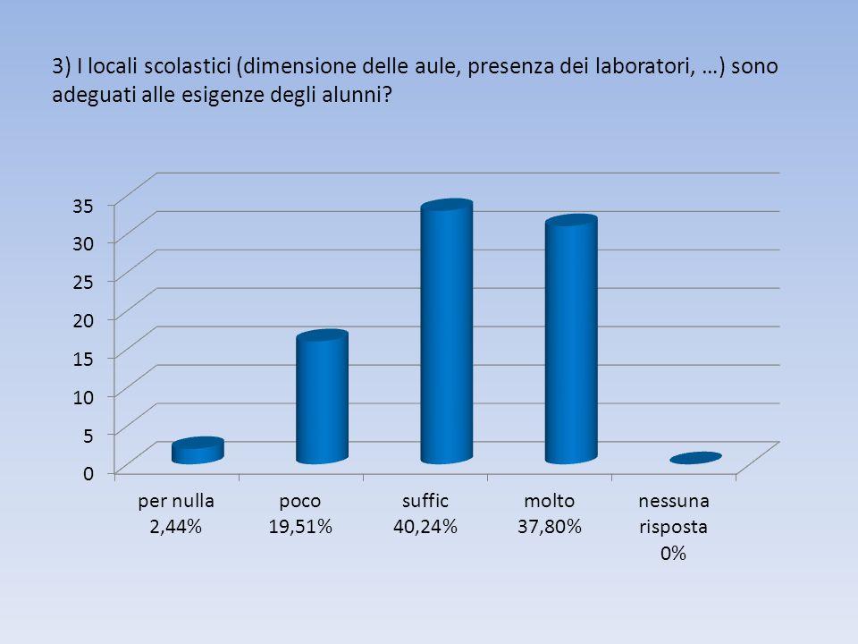 3) I locali scolastici (dimensione delle aule, presenza dei laboratori, …) sono adeguati alle esigenze degli alunni?