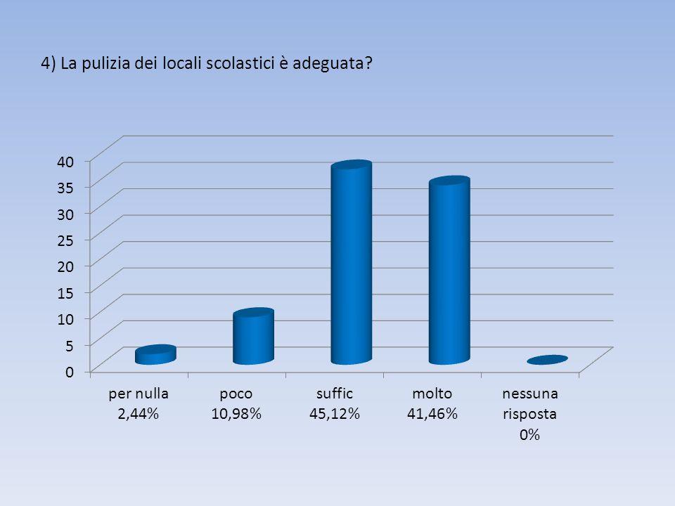 4) La pulizia dei locali scolastici è adeguata?