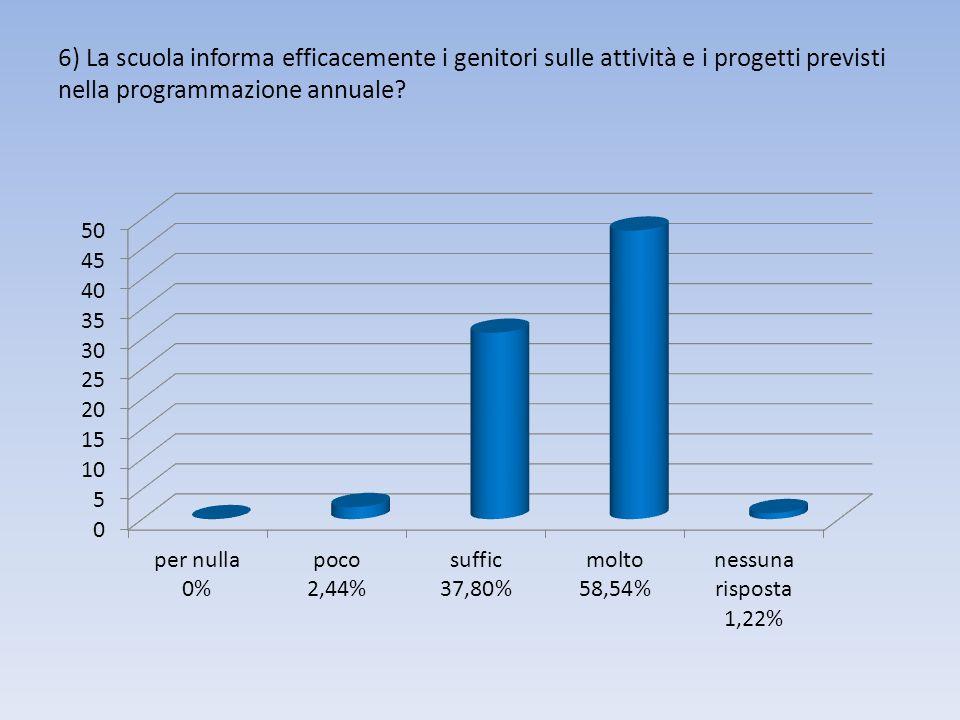 6) La scuola informa efficacemente i genitori sulle attività e i progetti previsti nella programmazione annuale?