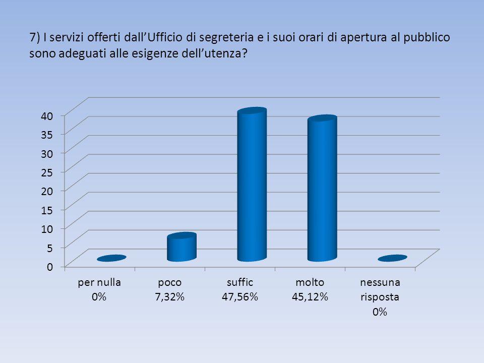 7) I servizi offerti dall'Ufficio di segreteria e i suoi orari di apertura al pubblico sono adeguati alle esigenze dell'utenza?