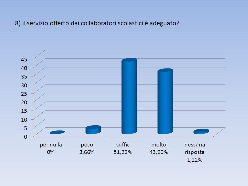 8) Il servizio offerto dai collaboratori scolastici è adeguato?
